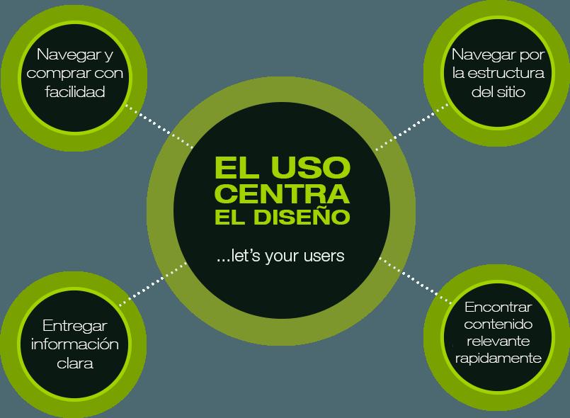 Diseño de paginas web centradas en la usabilidad Brandevs