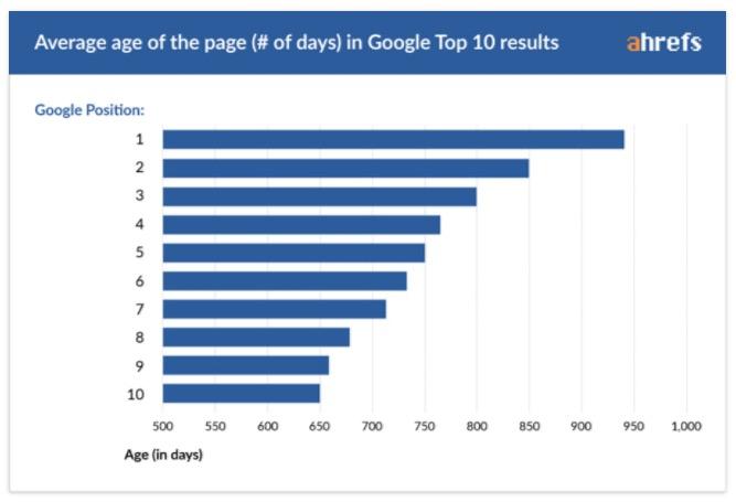 Cuanto tarda en posicionar una web en google